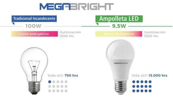 energía energía Ahorro eléctrica eléctrica de de Ahorro Rj4A5L